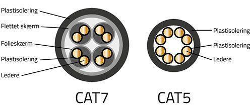 cat7_vs_cat5